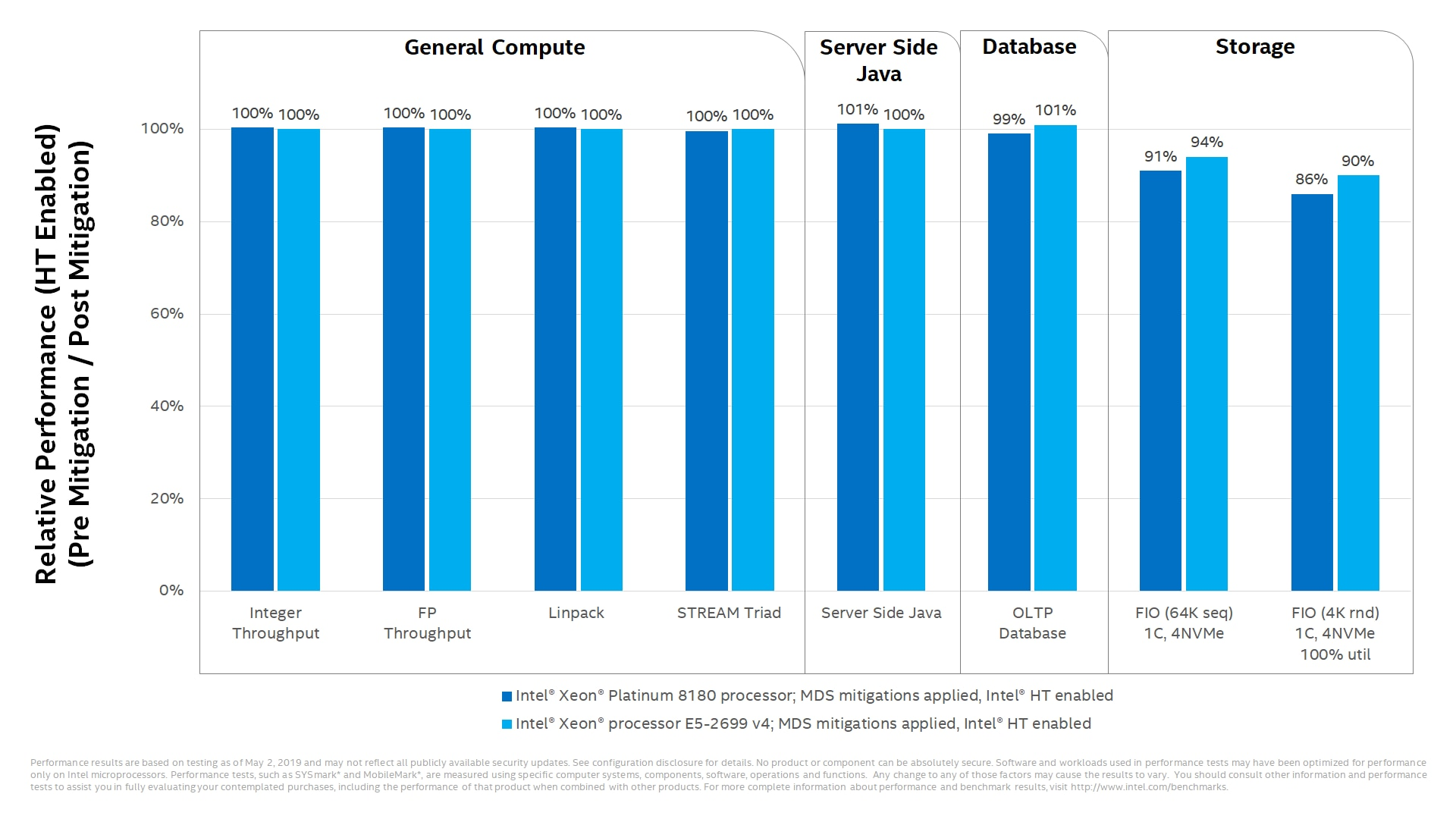 Some performance impact to select data center workloads
