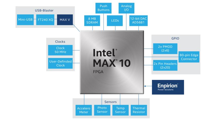 Intel® Max® 10 FPGA Development Kits and Boards - Intel® FPGA